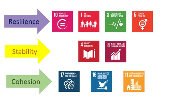 SDGs relating to ACN's model