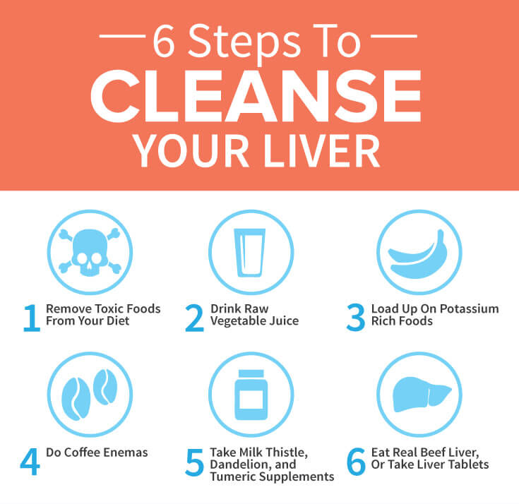 6 Steps To Cleanse Your Liver.jpg