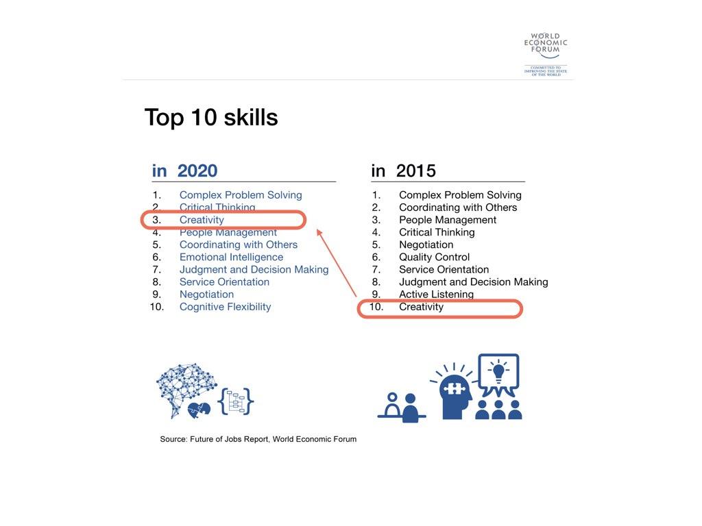 World Economic Forum, Future of Jobs Report より