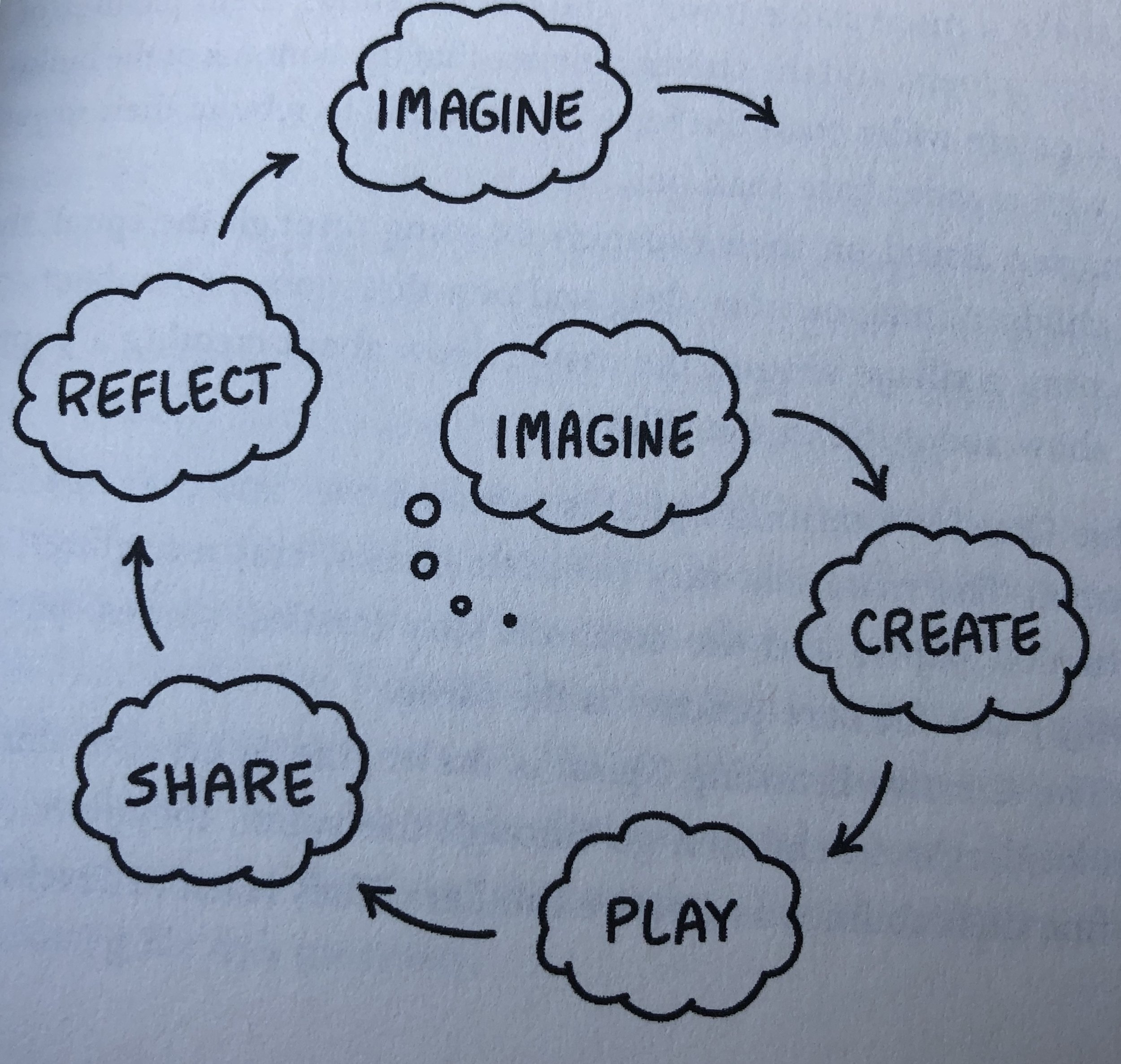 Creative Learning Spiral - Lifelong Kindergarten p11 より抜粋