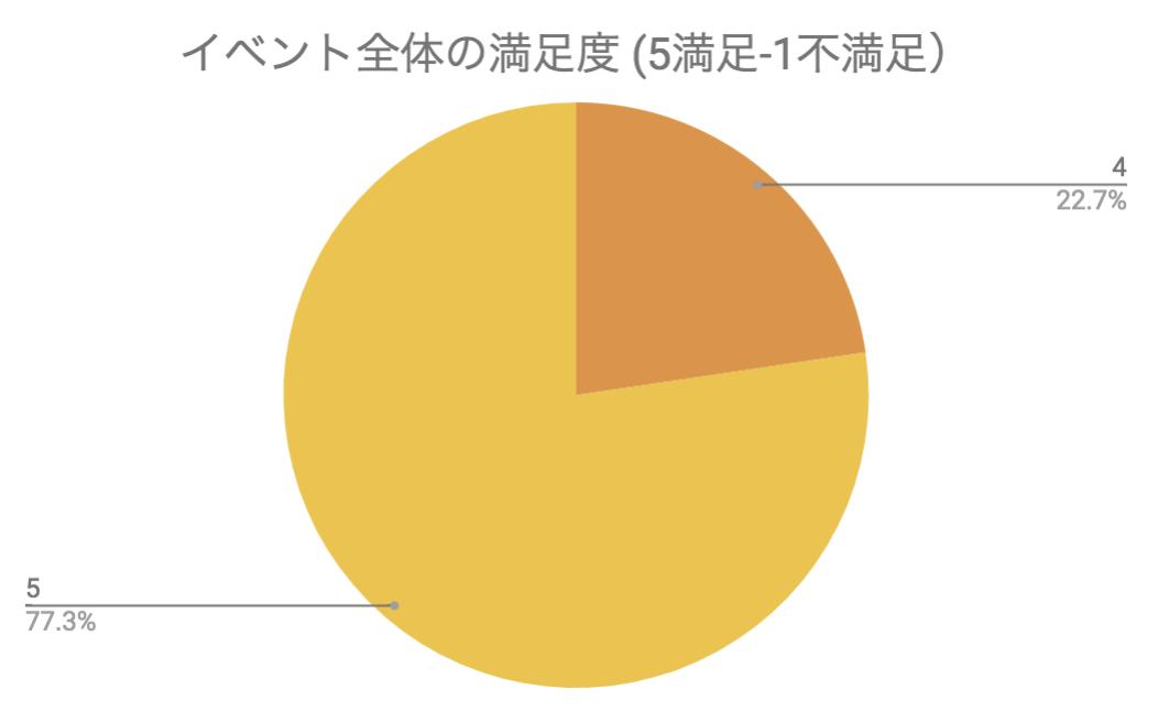 n= 76 source: 参加者アンケート
