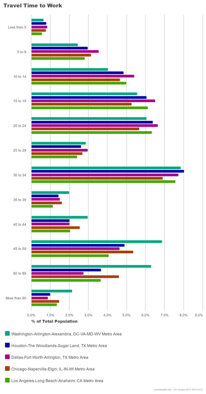 Travel time to work: comparisons for DC, Houston, Dallas, Chicago, and Los Angeles. Source:  mySidewalk .