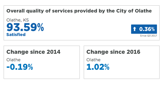 Quality of City Services
