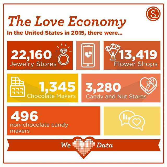 PSA: Don't forget it's #Valentines Day is this week! You still have time to pick up the classics (💍🌹🍫) for special someone and help power The Love Economy. What gift do you desire in return? #weheartdata
