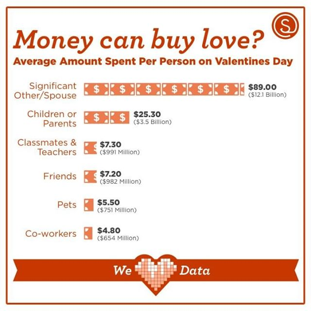 This #Valentine's go above and beyond and Venmo your coworker $4.81  #weheartdata