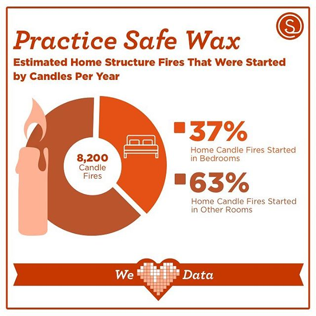 Show your fire department some love tomorrow by only starting figurative 🔥 in the bedroom and not literal 🔥. #weheartdata (data from the @nfpadotorg). #valentines #valentine #candles