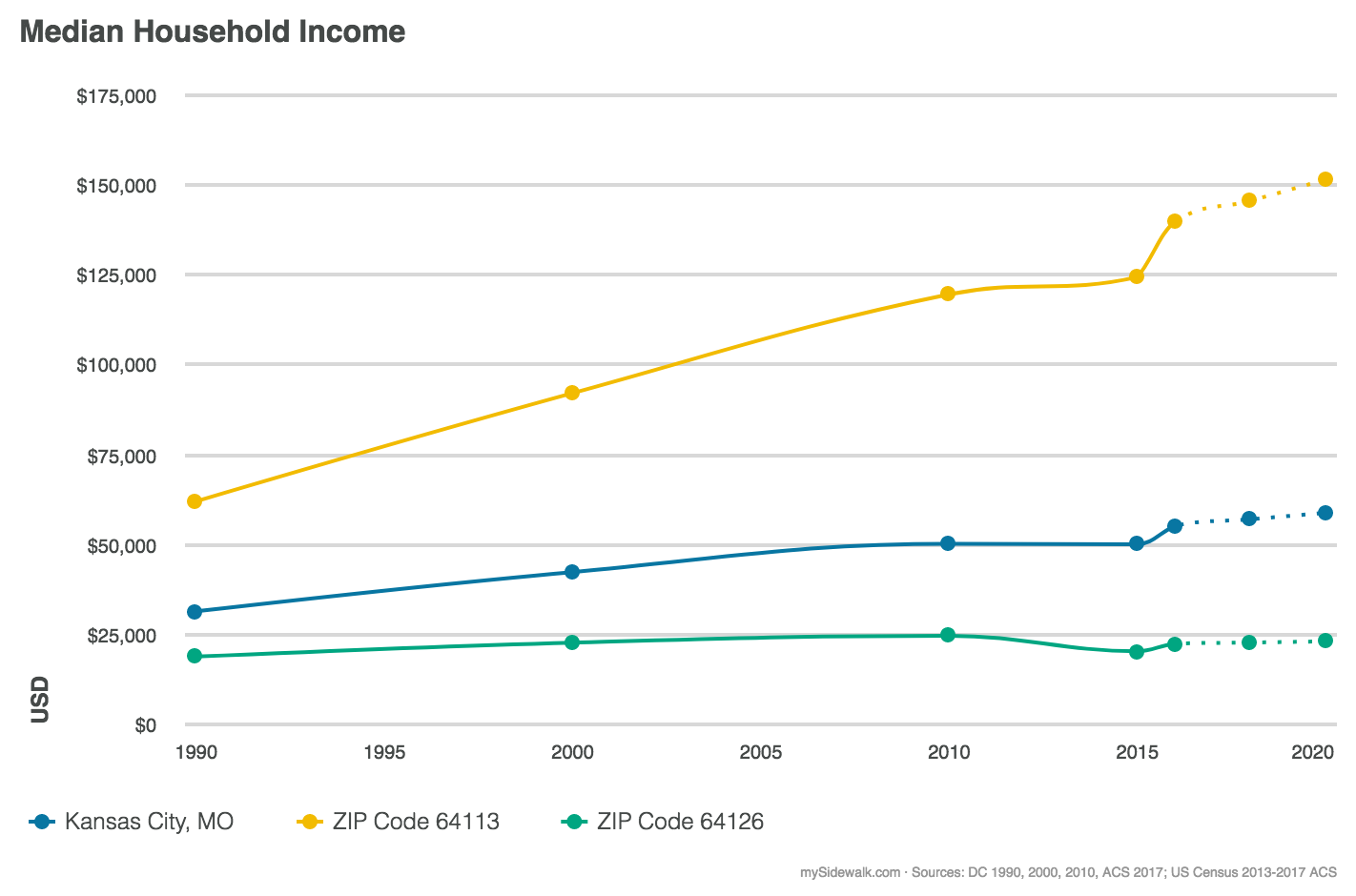 Chart of median household income in Kansas City showing a steep increase in one zip code versus others.