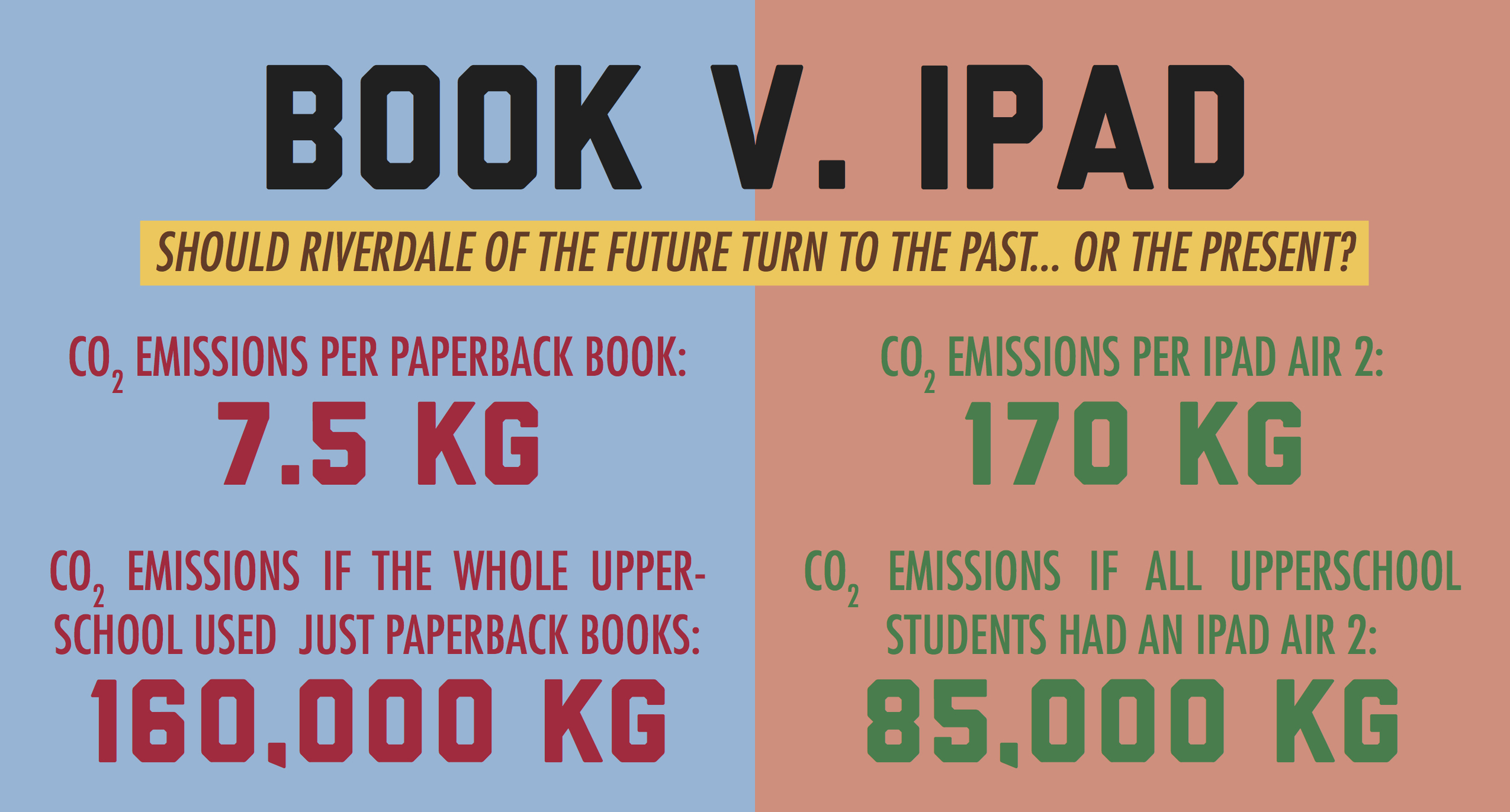 Luke Landis/Riverdale Review  Comparison of effects of paperback book use by UPPER SCHOOL student body to that of ipad air 2's.