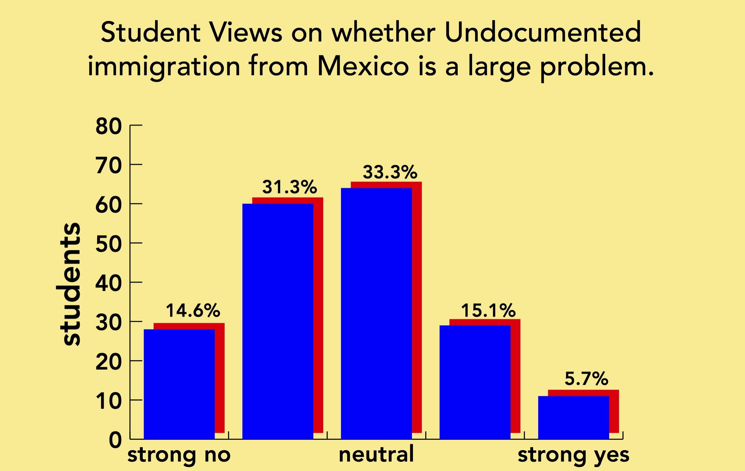Luke Landis/riverdale review  Graph of Student views on mexican immigration.