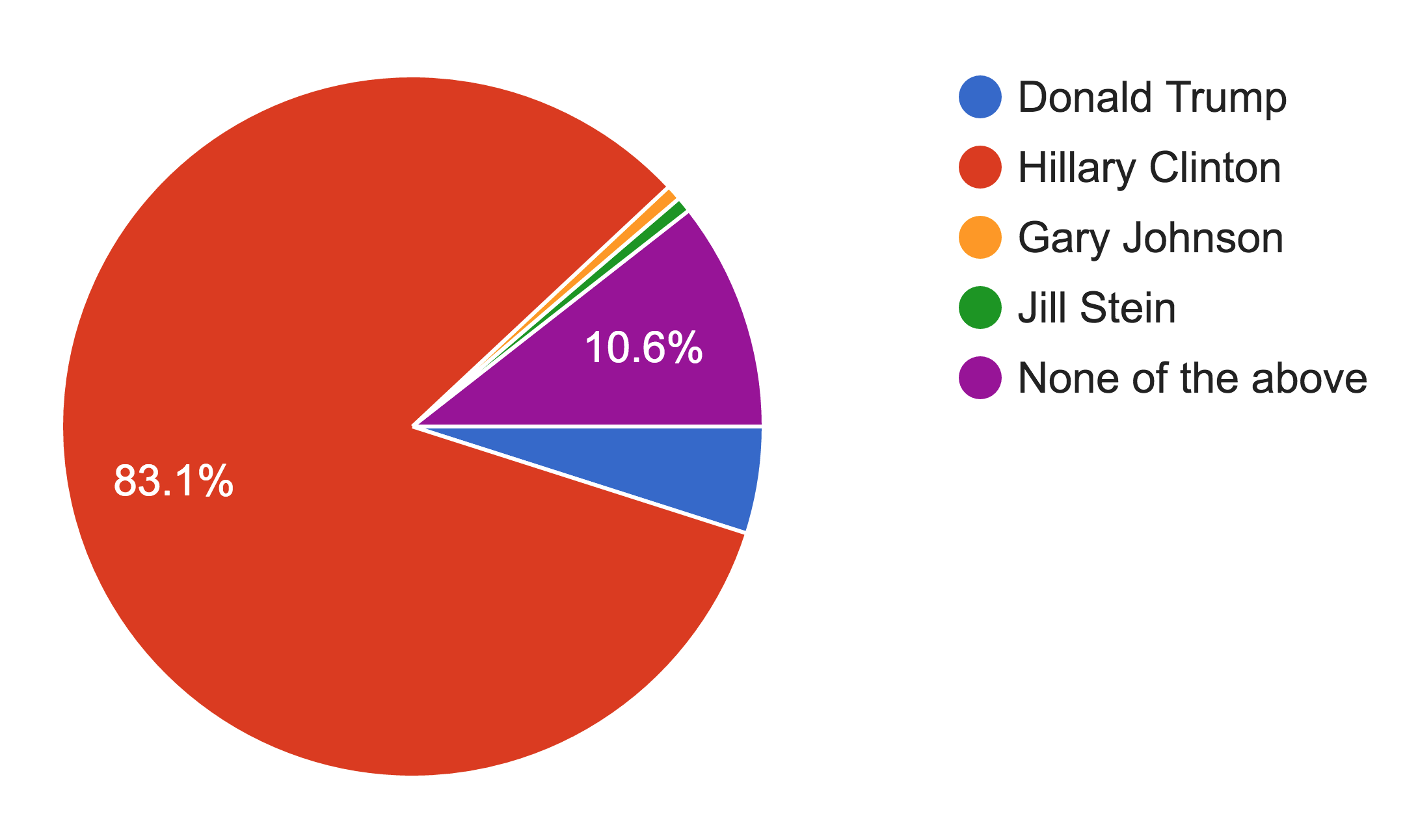 Poll Taken at Riverdale on November 9.  Data Showing the riverdale Community's Presidential support in the election.