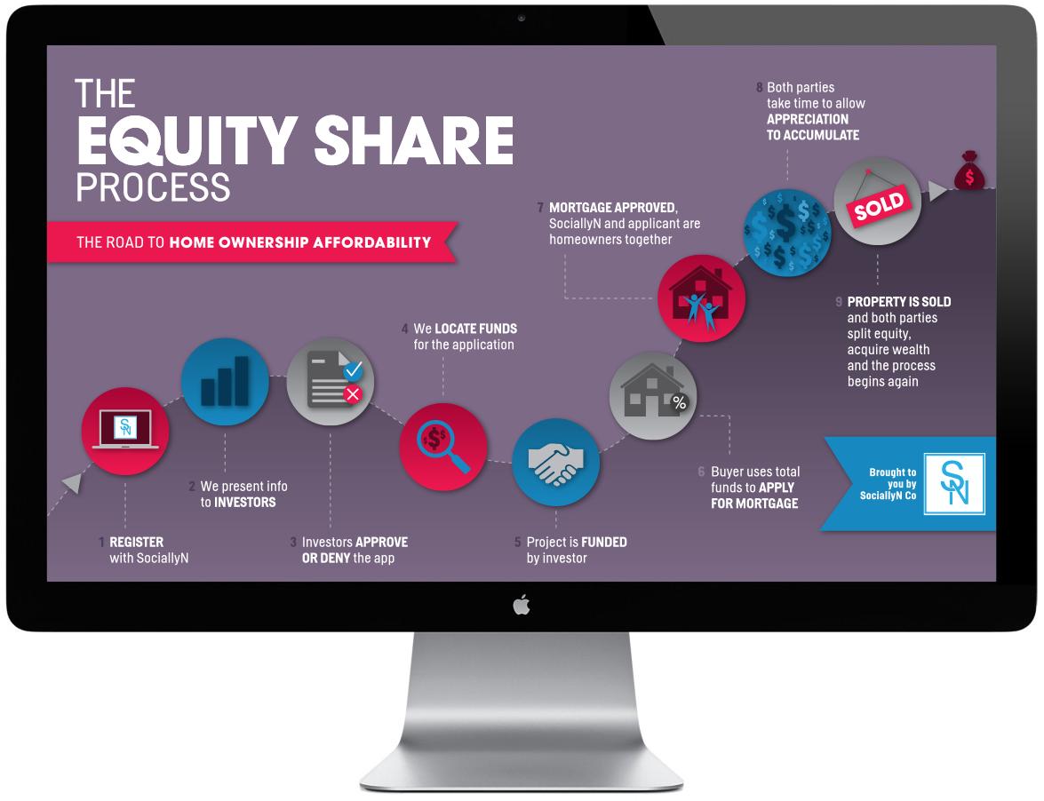 SN_EquityShare_Infographic_1v.1_sm.jpg