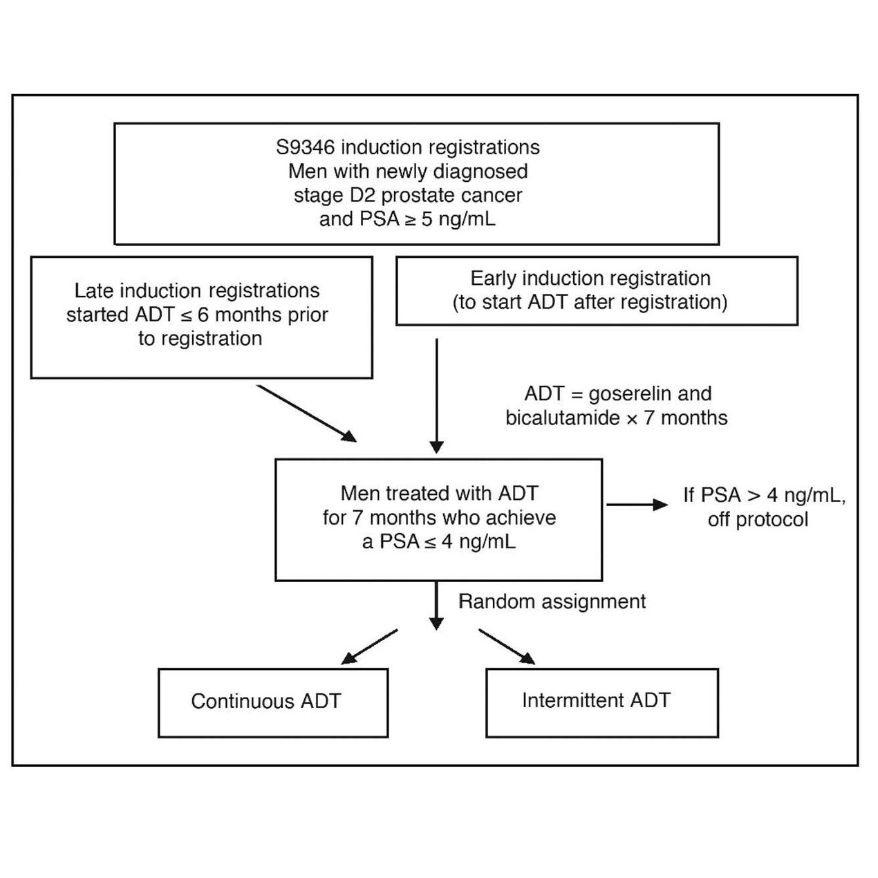S9346 (INT- 0162) study schema. D2, metastatic; PSA, prostate-specific antigen; ADT, androgen-deprivation therapy.