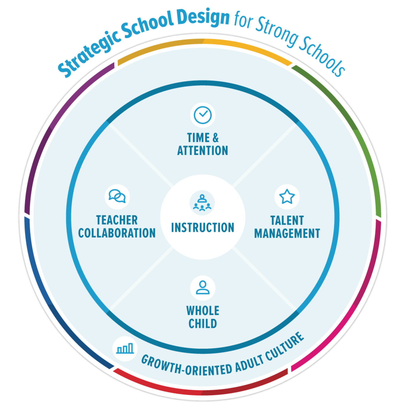 Designing Schools That Work With Education Resource Strategies 1.png