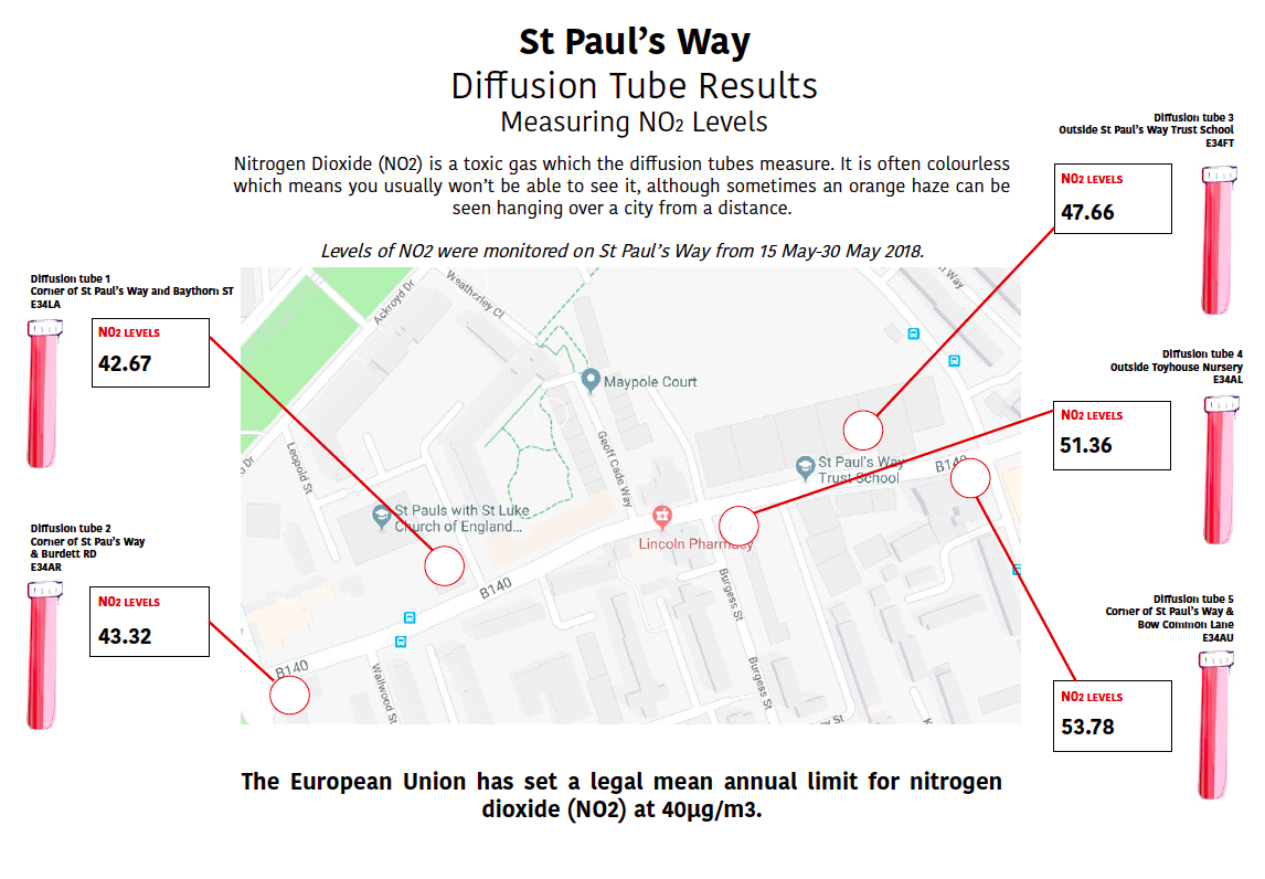 Air pollution on St Paul's Way is well over legal levels, exposing local people - particularly children - to serious health risks - This image shows the results of our 2018 NO2 monitoring on St Paul's Way