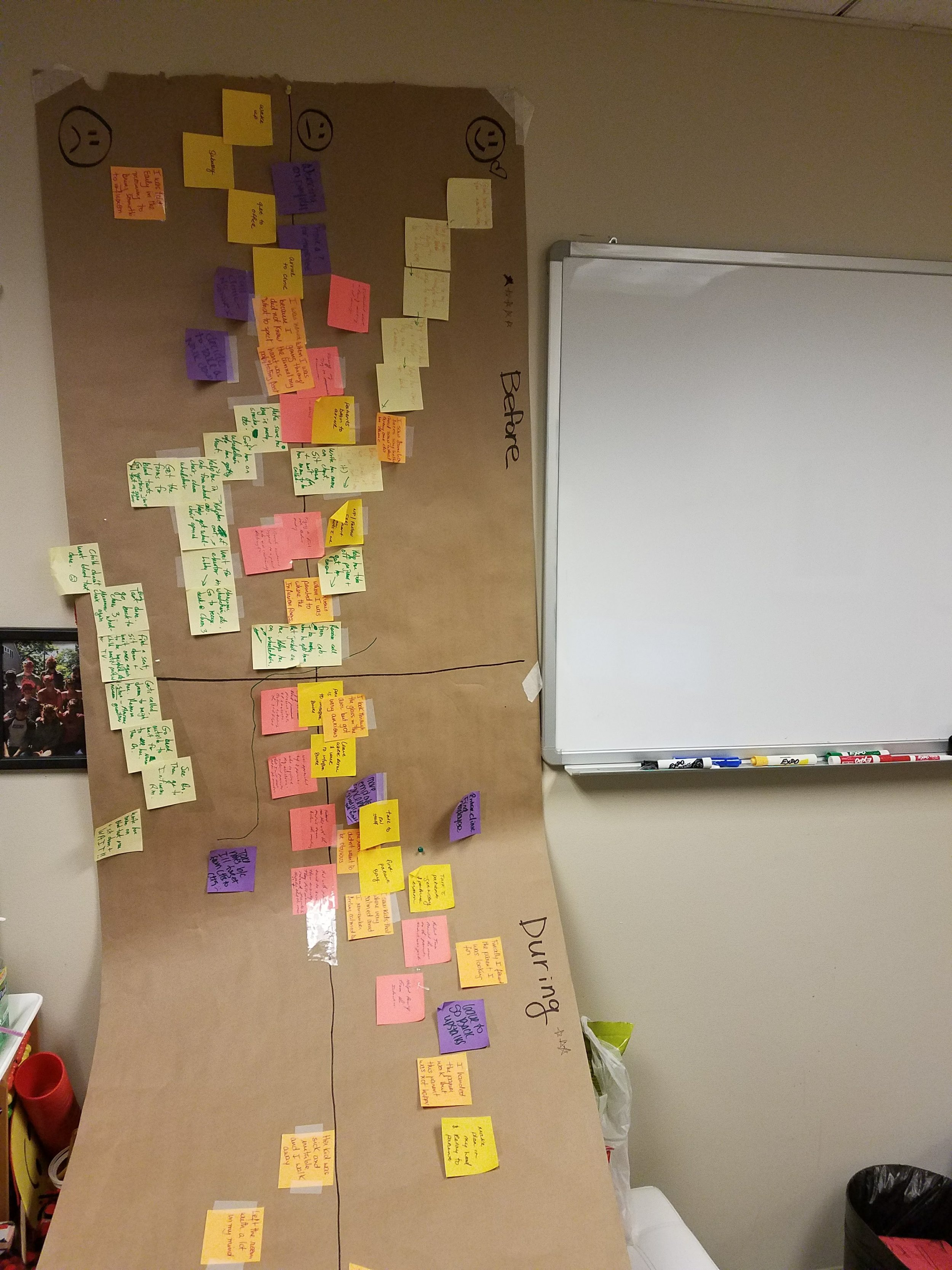 Journey map created during the December workshop at the Children's Hospital At Montefiore