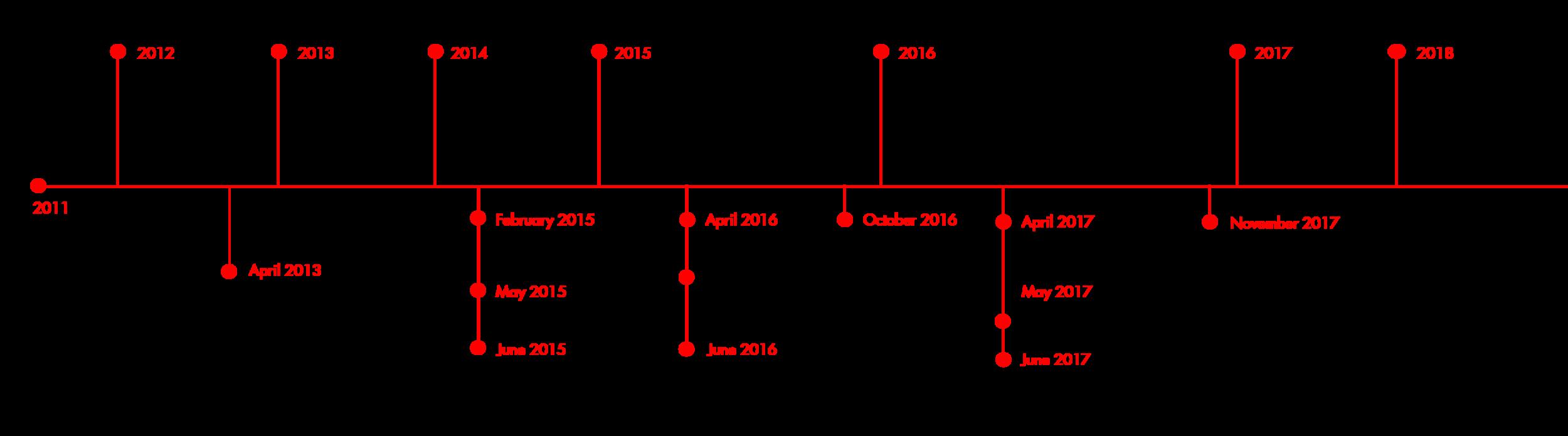 HCAP Timeline.png