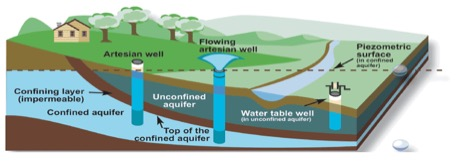 These are the different types of wells and their water sources.