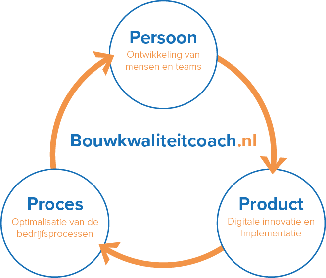 Model_Videler_bouwkwaliteitcoach.png