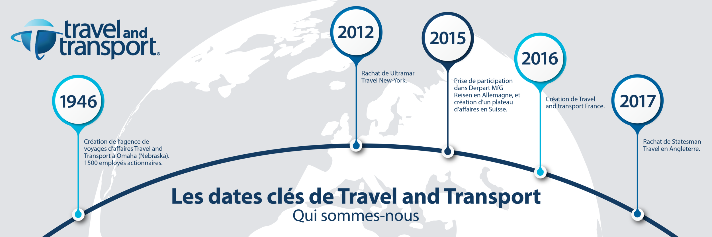 Travel and Transport dates cles