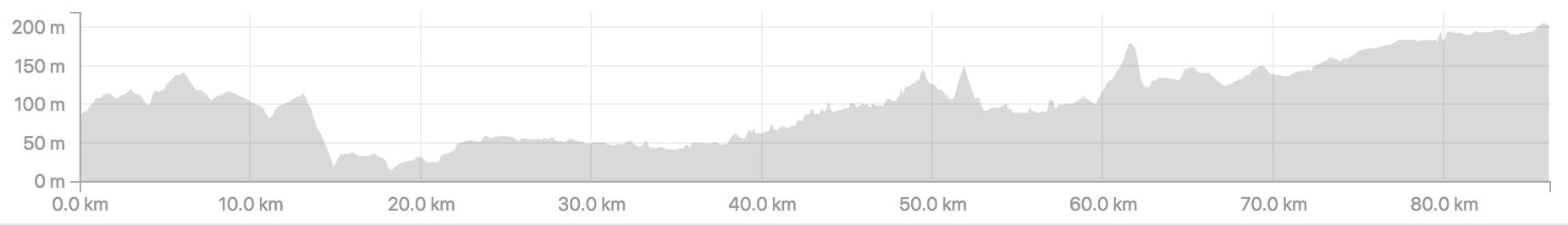 Distance 86.2km, ascent 802m.