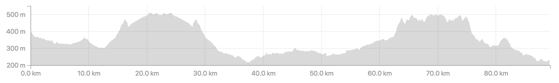 Distance 89.3km, ascent 1,247m