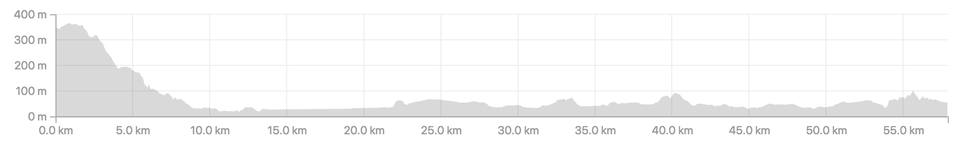 Distance 57.9km, ascent 545m.