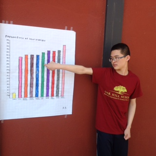 """Oak Hill Prep junior Jay Tu shows his graph of sugar content in 10 popular breakfast cereals. He says:  """"Froot Loops are the rainbow version of Cheerios. Froot Loops have more sugar than Cheerios - a lot more sugar! Cheerios have about 3.8% sugar by weight, while Froot Loops have about 33% sugar by weight."""""""