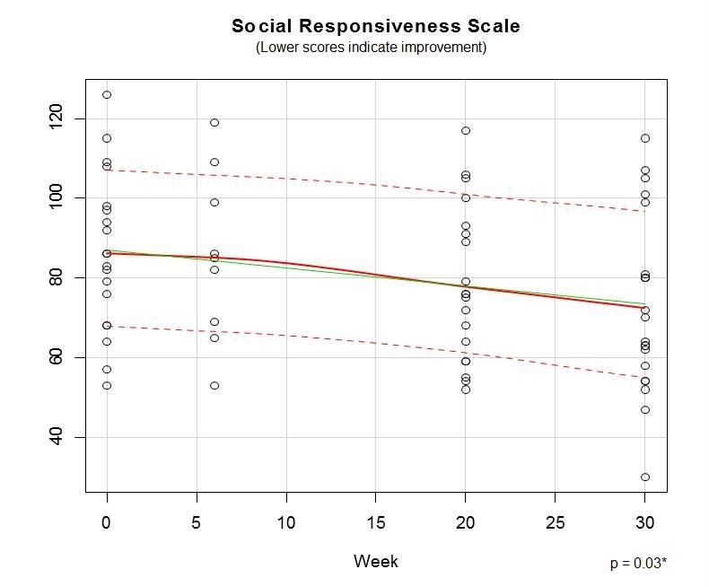 Social Responsiveness Scale 09.22.jpg
