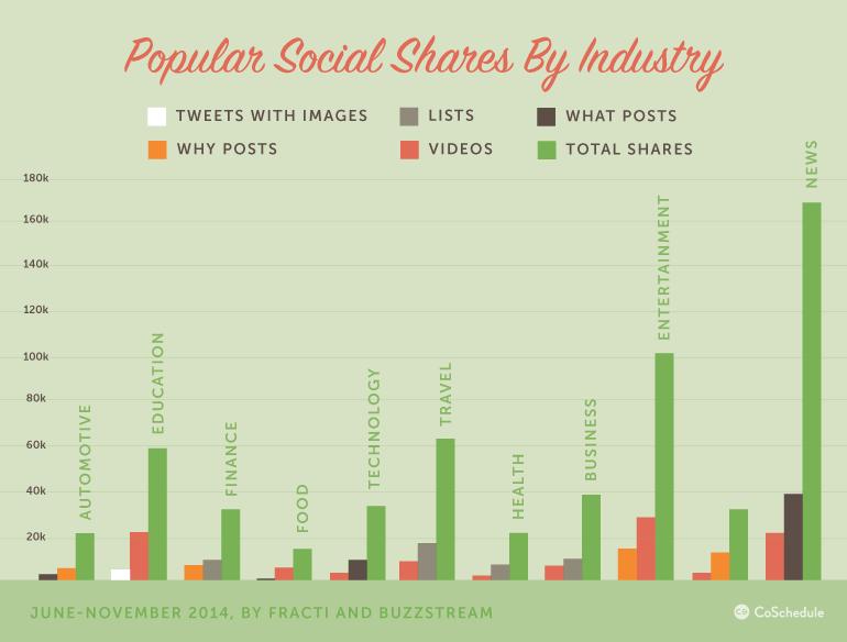 Blog_Neil_SocialMediaContent_popular