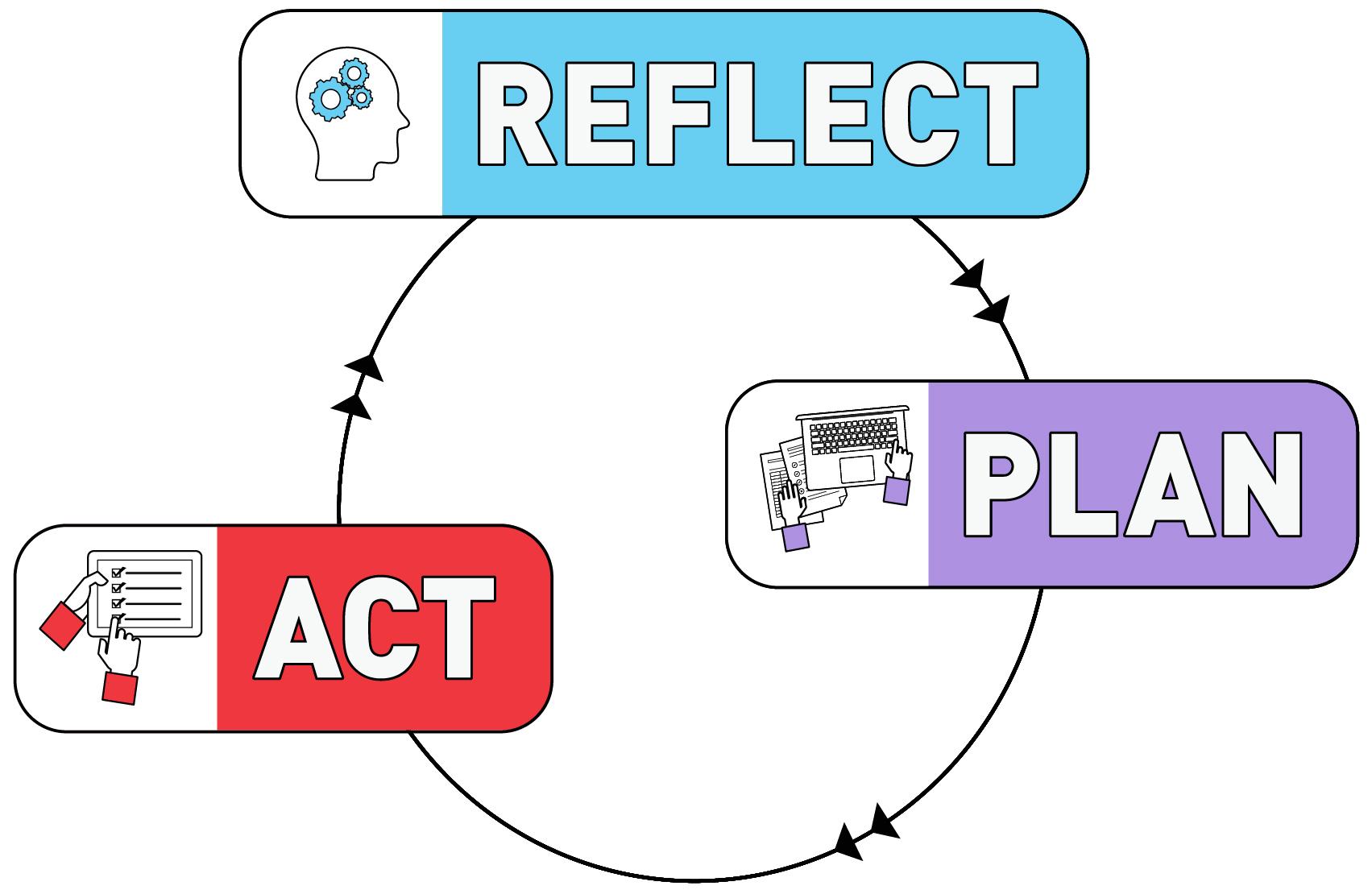 reflect-plan-act.jpg