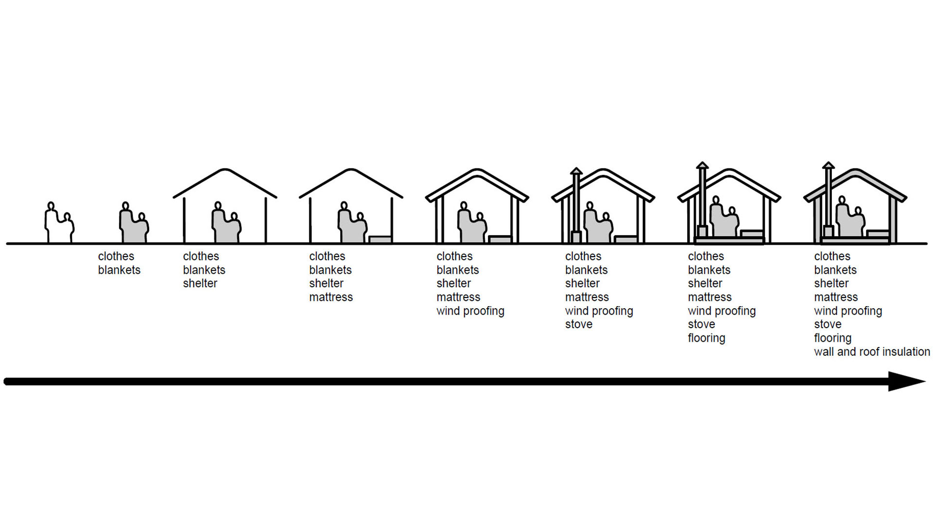 Fig. 12 ,  Transitional Settlement, Displaced Populations , shelter priorities