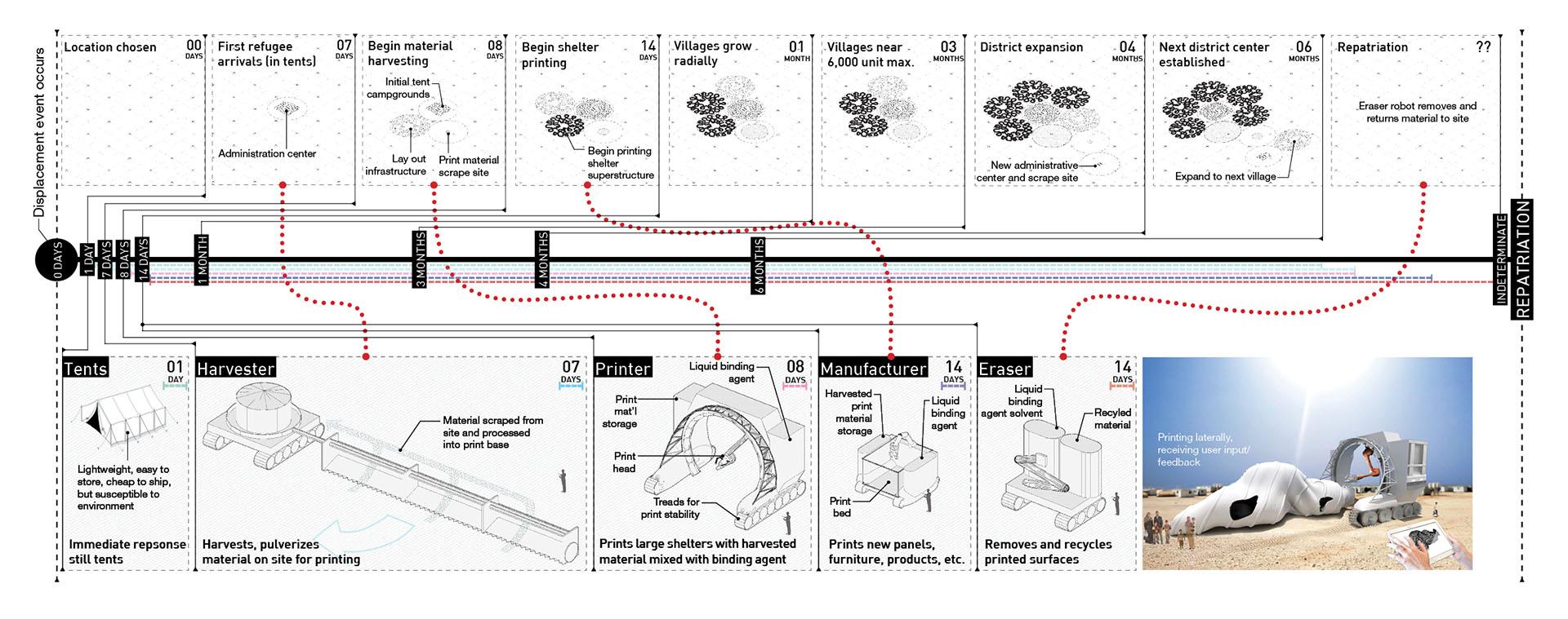 Fig. 12 , Village expansion print timeline