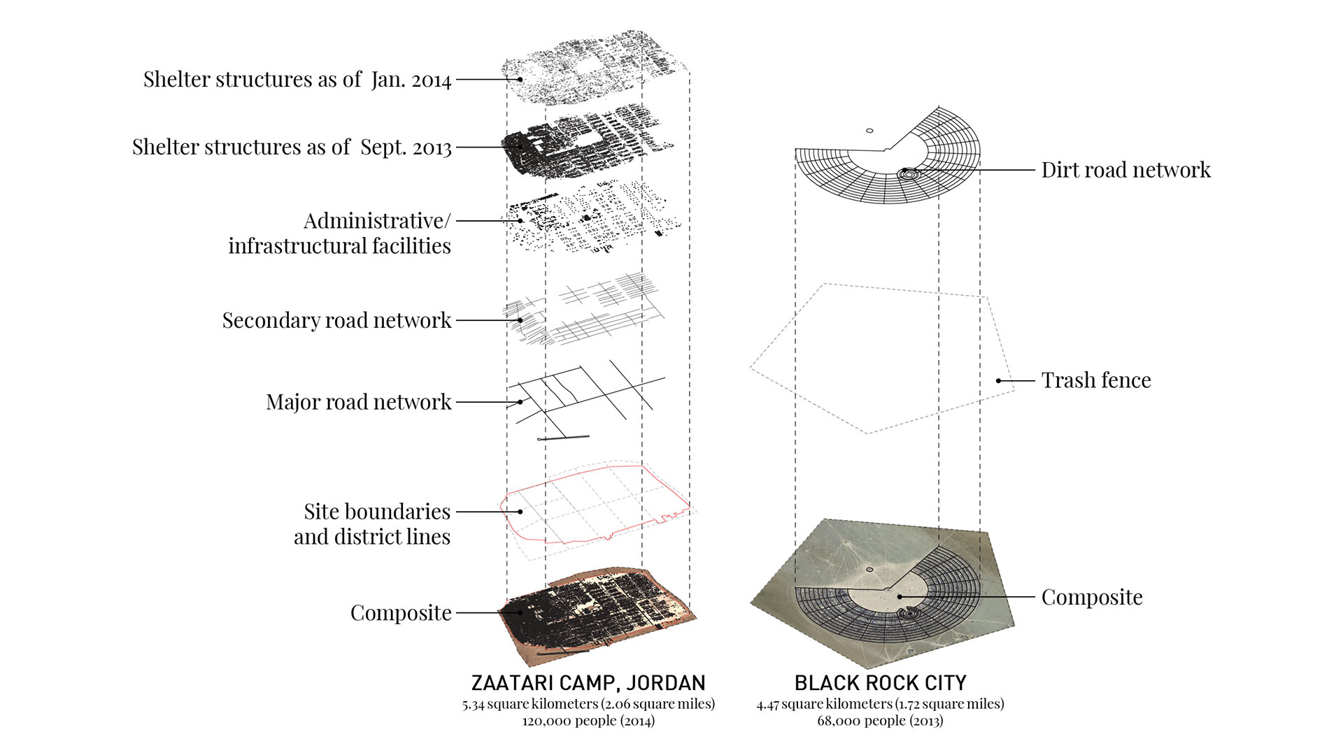 Fig. 8, Black Rock City and Camp Zaatari