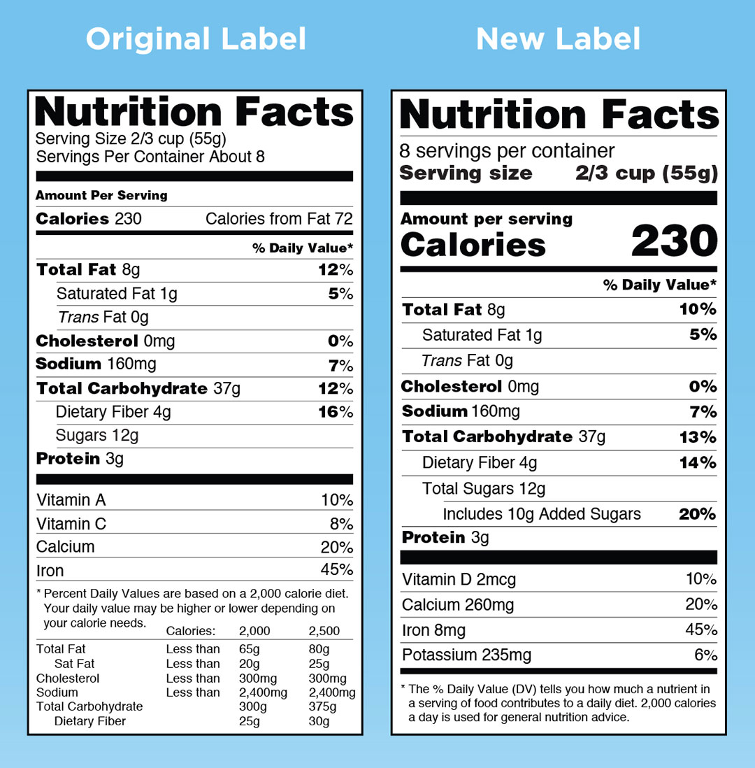 The Nutrition Facts label that you may read when buying packaged foods or preparing a meal has undergone a makeover.    It's been updated by the U.S. Food and Drug Administration (FDA) to reflect updated scientific findings.