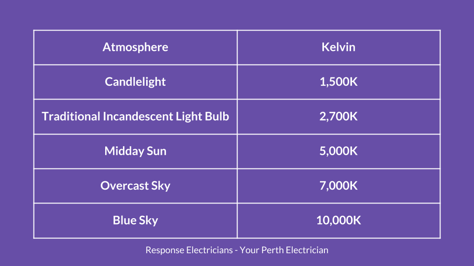 install-smart-light-fittings-perth-kelvin.png