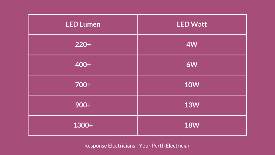 install-smart-light-fittings-perth-lumen-watts.png