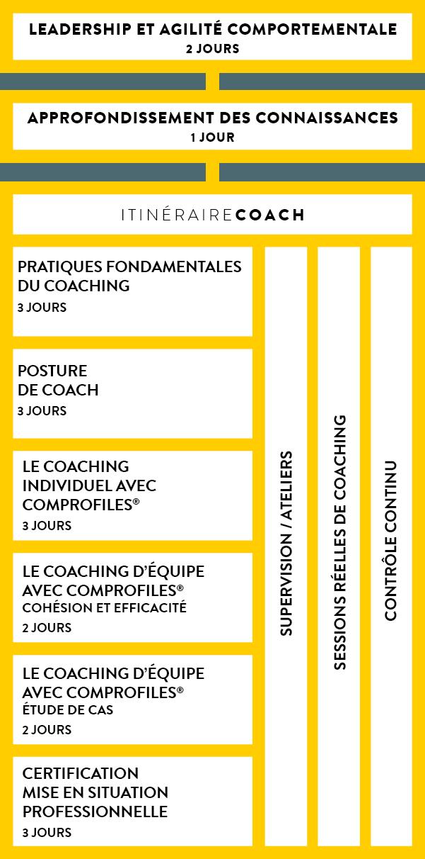 Itinéraire coach.png