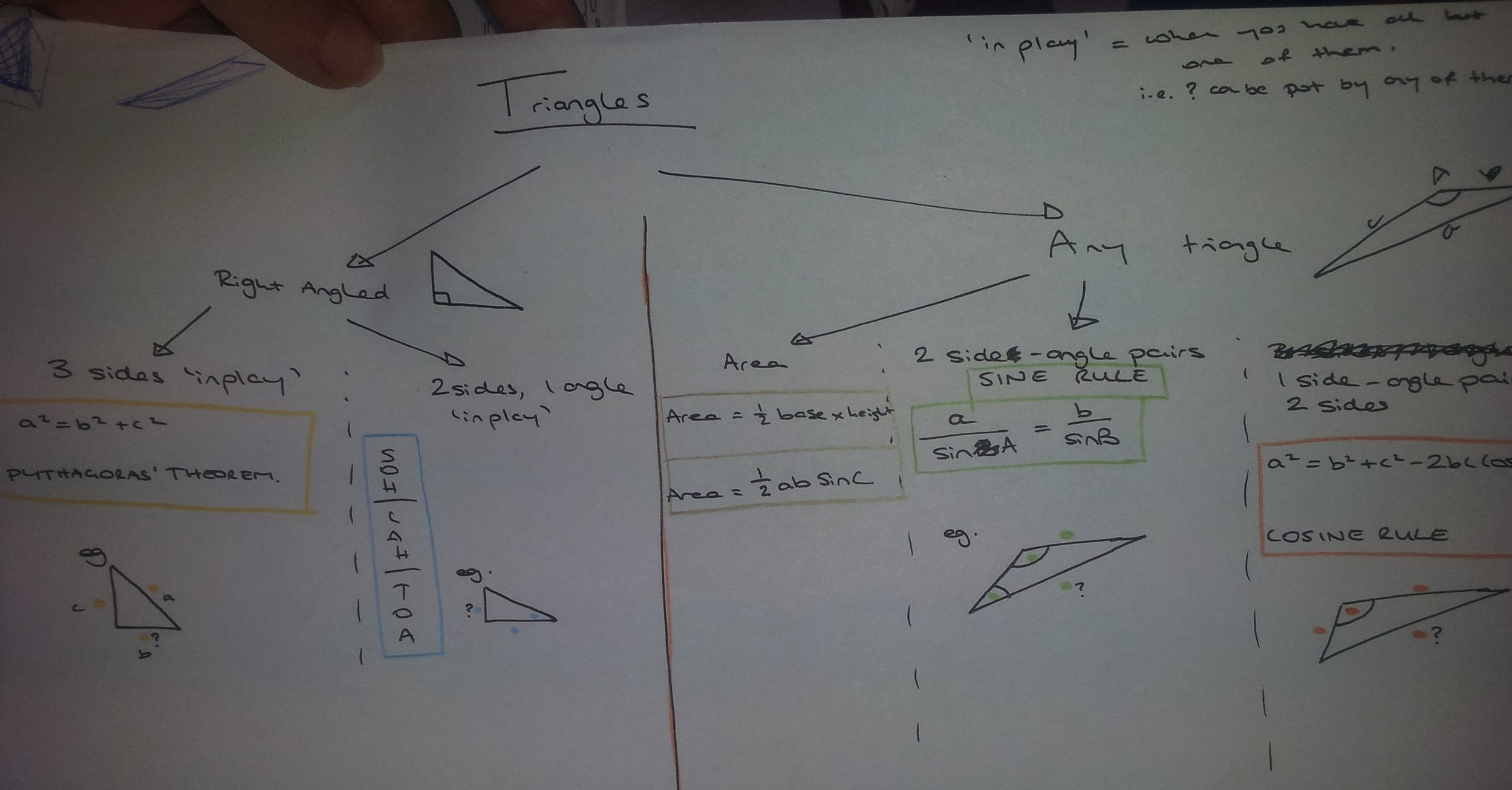 triangles-flowchart-smallest.jpg