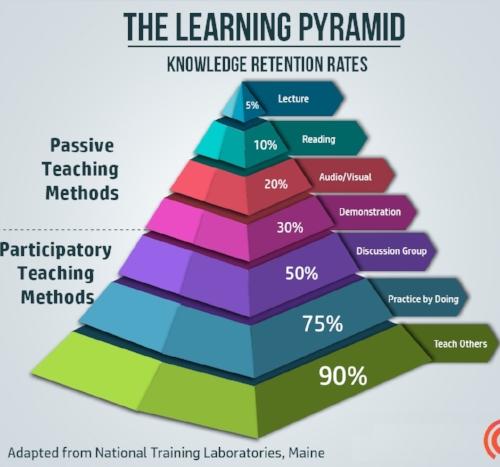 The Learning Pyramid
