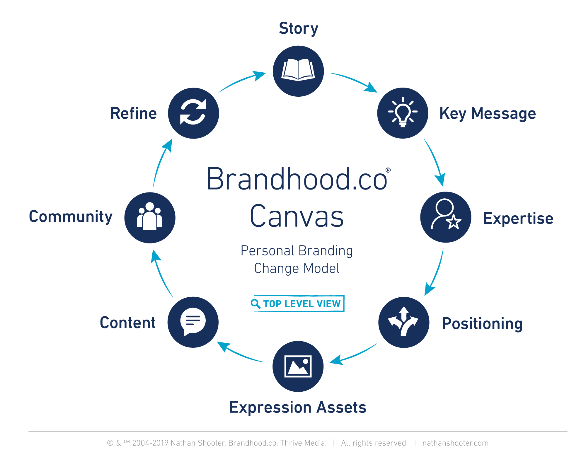 The Brandhood.co Canvas, a personal branding change model developed by Nathan Shooter.