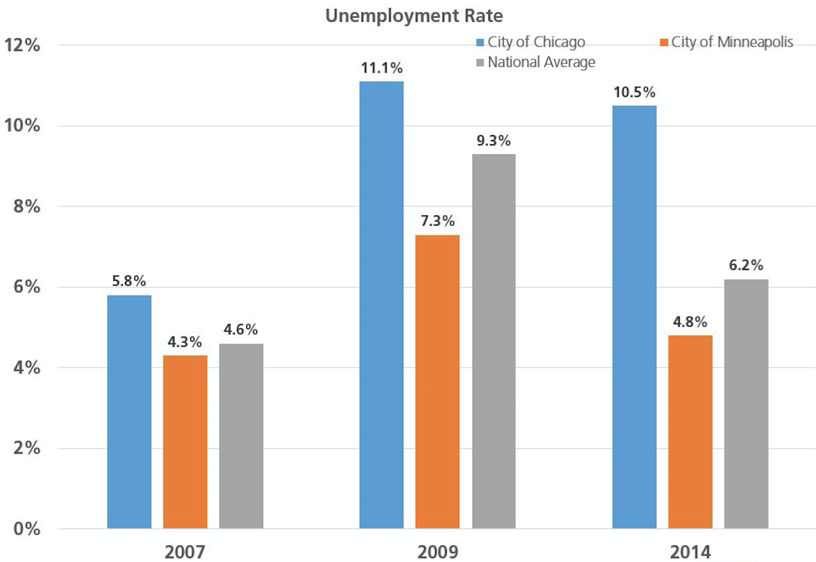 Source:  U.S. Bureau of Labor Statistics
