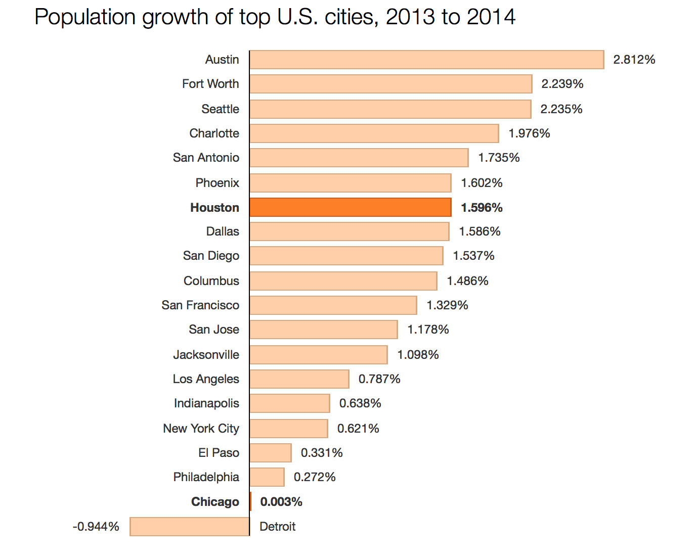 Source: U.S. Census