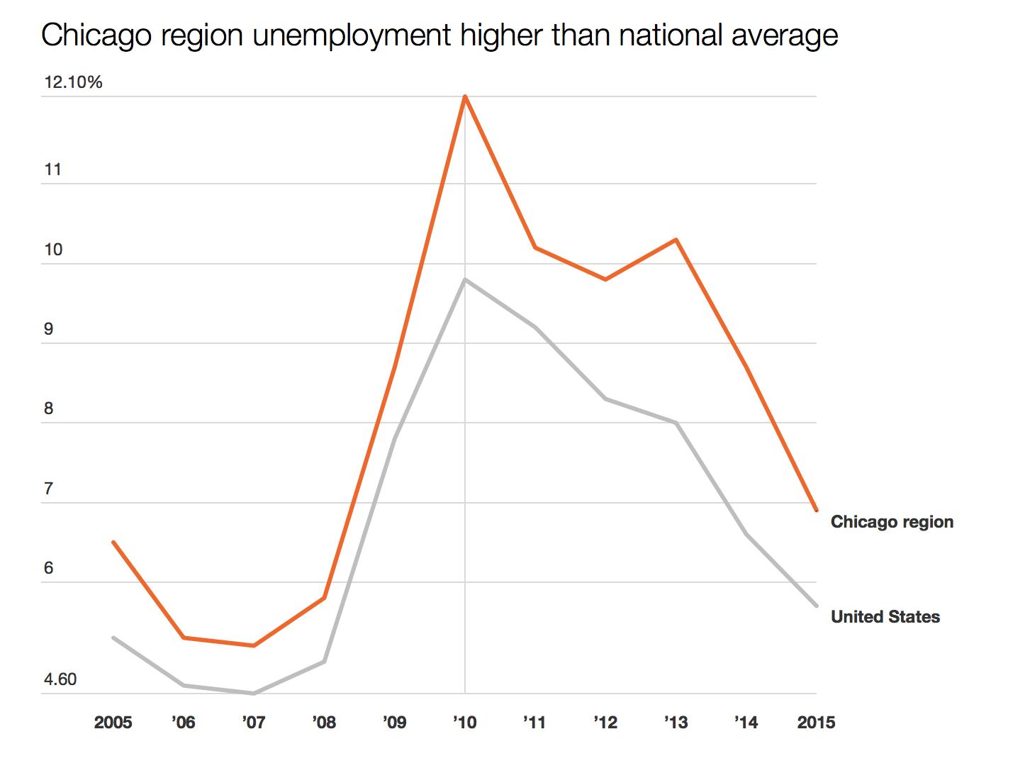 Source: U.S. Bureau of Labor Stastics