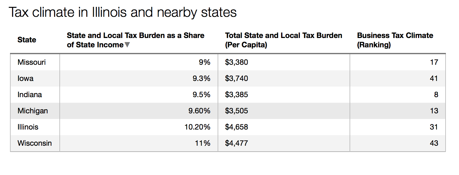 Source: The Tax Foundation