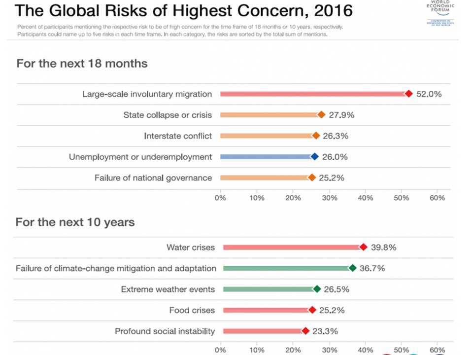 WEF Global Risks of Highest Concern 2016