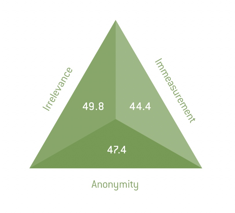 The numbers above refer to overall percentages of how direct reports rated their managers on average, across all assessments in relation to these three areas.
