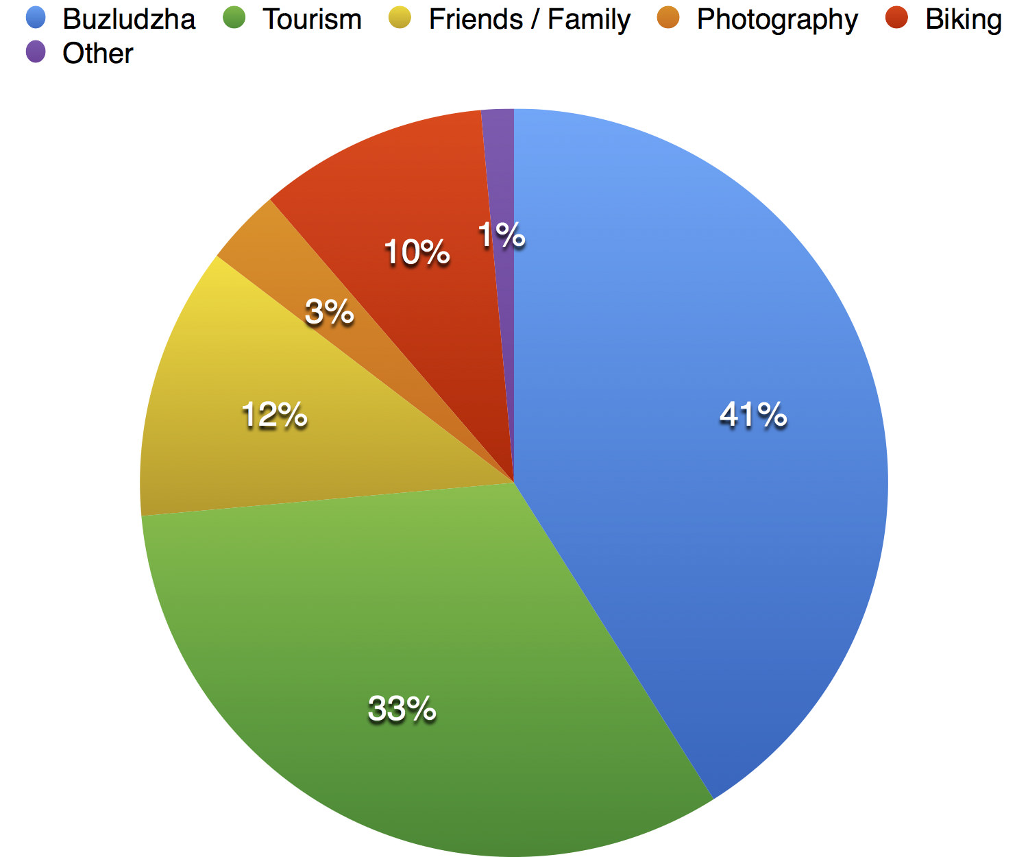 Fig 5: Main Reason for Visiting Bulgaria (Others: Business, Academic Research, Volunteering.)