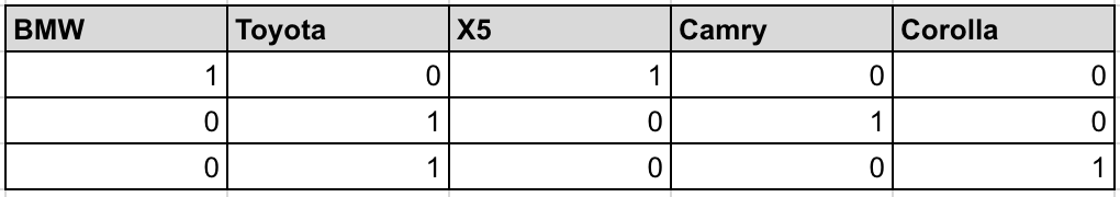 Table 2: Example of one-hot encoding different car makes and types.