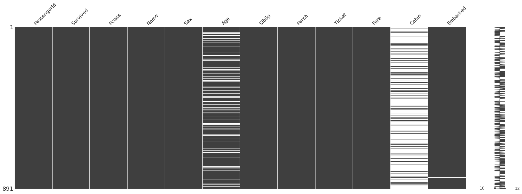 The  missingno library  is a great quick way to quickly and visually check for holes in your data, it detects where NaN values (or no values) appear and highlights them. White lines indicate missing values.