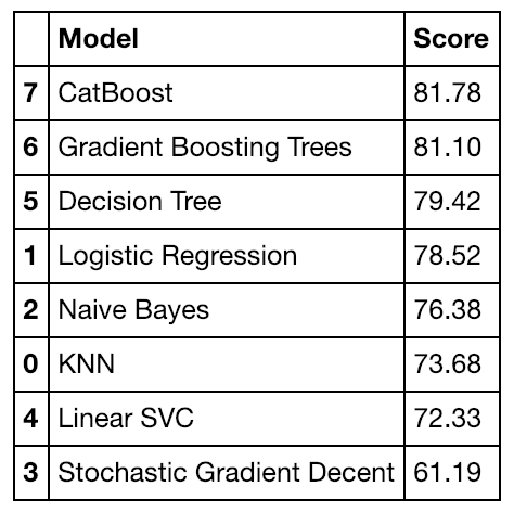 Cross-validation accuracy scores from a number of different models I tried using to predict whether a passenger would survive or not.